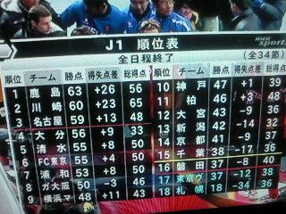 J1順位表。
